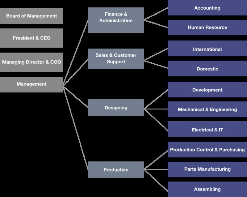 organizationcart_en