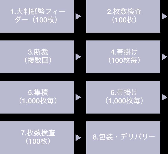 自動紙幣仕上システムの製造工程