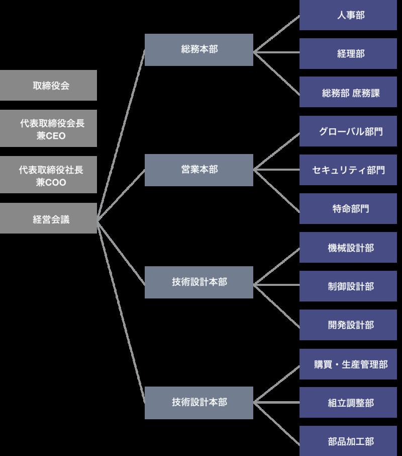 宇野製作所組織図